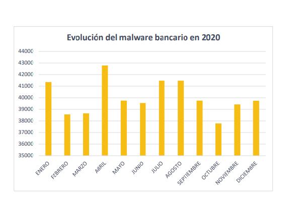 Evolución de Malware bancario en 2020