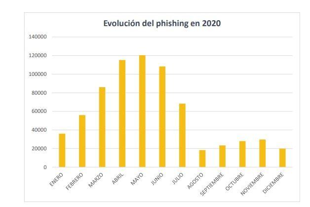 Evolución del phishing