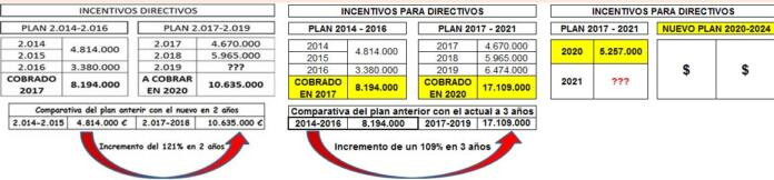 Tabla de incentivos directivos de Orange