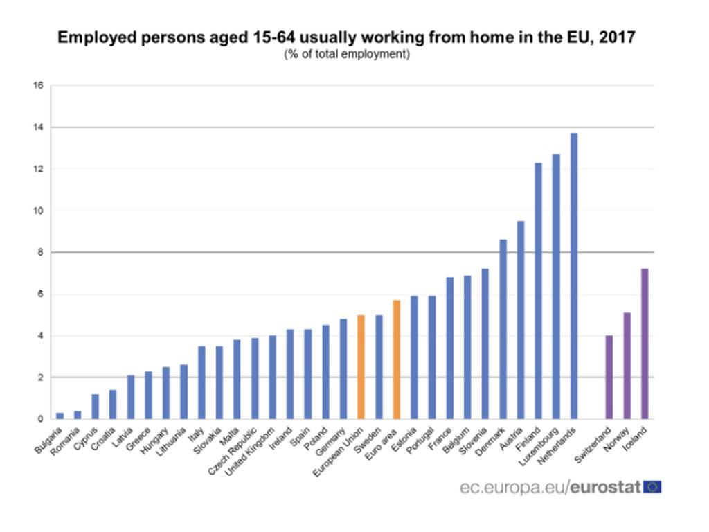 Porcentajes de personas que teletrabajan en Europa con edades comorendidas entre 15 y 65 años, últimos datos 2017. Fuente: Eurostat.