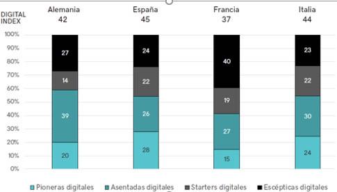 Los franceses, grandes escépticos digitales