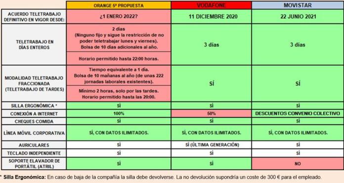 Comparativa entre las condiciones de trabajo de Orange, Vodafone y Telefónica